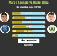 Marco Asensio vs Daniel Raba h2h player stats