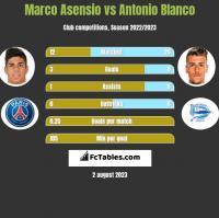 Marco Asensio vs Antonio Blanco h2h player stats