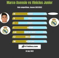 Marco Asensio vs Vinicius Junior h2h player stats