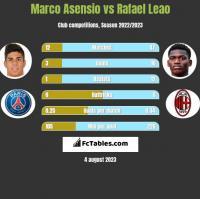 Marco Asensio vs Rafael Leao h2h player stats