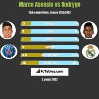 Marco Asensio vs Rodrygo h2h player stats