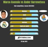 Marco Asensio vs Ander Barrenetxea h2h player stats