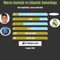 Marco Asensio vs Eduardo Camavinga h2h player stats