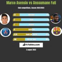 Marco Asensio vs Anssumane Fati h2h player stats