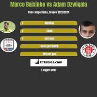 Marco Baixinho vs Adam Dźwigała h2h player stats