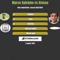 Marco Baixinho vs Afonso h2h player stats