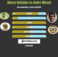 Marco Baixinho vs Andre Micael h2h player stats
