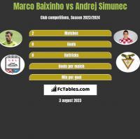 Marco Baixinho vs Andrej Simunec h2h player stats