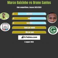 Marco Baixinho vs Bruno Santos h2h player stats