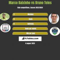 Marco Baixinho vs Bruno Teles h2h player stats