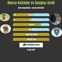 Marco Baixinho vs Douglas Grolli h2h player stats