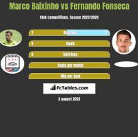 Marco Baixinho vs Fernando Fonseca h2h player stats