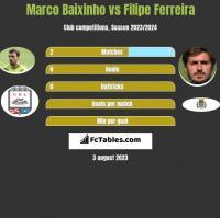 Marco Baixinho vs Filipe Ferreira h2h player stats