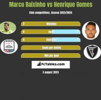Marco Baixinho vs Henrique Gomes h2h player stats