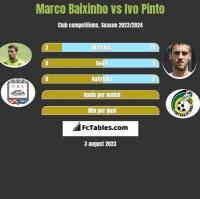 Marco Baixinho vs Ivo Pinto h2h player stats