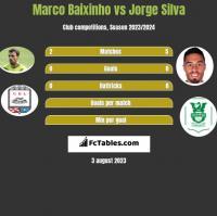 Marco Baixinho vs Jorge Silva h2h player stats