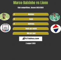 Marco Baixinho vs Lionn h2h player stats