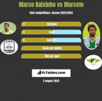 Marco Baixinho vs Marcelo h2h player stats