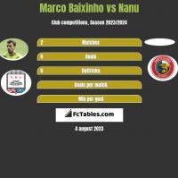 Marco Baixinho vs Nanu h2h player stats