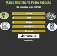 Marco Baixinho vs Pedro Rebocho h2h player stats