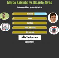 Marco Baixinho vs Ricardo Alves h2h player stats