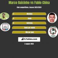 Marco Baixinho vs Fabio China h2h player stats