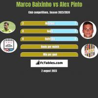 Marco Baixinho vs Alex Pinto h2h player stats