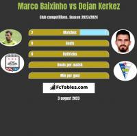 Marco Baixinho vs Dejan Kerkez h2h player stats