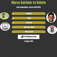 Marco Baixinho vs Bebeto h2h player stats