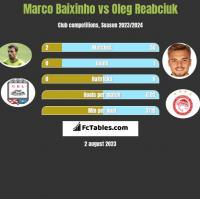Marco Baixinho vs Oleg Reabciuk h2h player stats