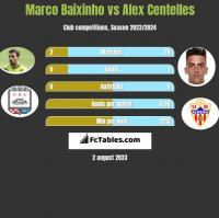 Marco Baixinho vs Alex Centelles h2h player stats