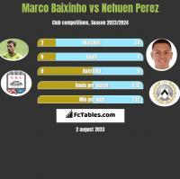 Marco Baixinho vs Nehuen Perez h2h player stats