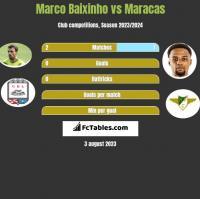 Marco Baixinho vs Maracas h2h player stats