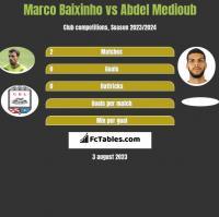 Marco Baixinho vs Abdel Medioub h2h player stats