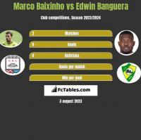 Marco Baixinho vs Edwin Banguera h2h player stats