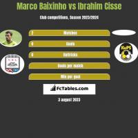 Marco Baixinho vs Ibrahim Cisse h2h player stats