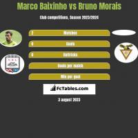 Marco Baixinho vs Bruno Morais h2h player stats