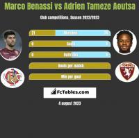 Marco Benassi vs Adrien Tameze Aoutsa h2h player stats