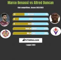 Marco Benassi vs Alfred Duncan h2h player stats