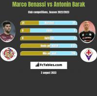 Marco Benassi vs Antonin Barak h2h player stats