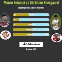 Marco Benassi vs Christian Noergaard h2h player stats