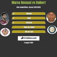 Marco Benassi vs Dalbert h2h player stats
