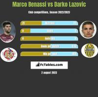 Marco Benassi vs Darko Lazovic h2h player stats