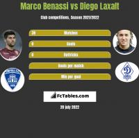 Marco Benassi vs Diego Laxalt h2h player stats