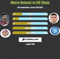 Marco Benassi vs Elif Elmas h2h player stats