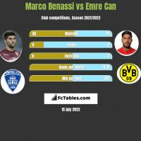 Marco Benassi vs Emre Can h2h player stats