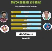 Marco Benassi vs Fabian h2h player stats