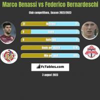 Marco Benassi vs Federico Bernardeschi h2h player stats