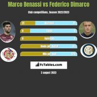 Marco Benassi vs Federico Dimarco h2h player stats