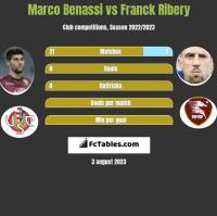 Marco Benassi vs Franck Ribery h2h player stats